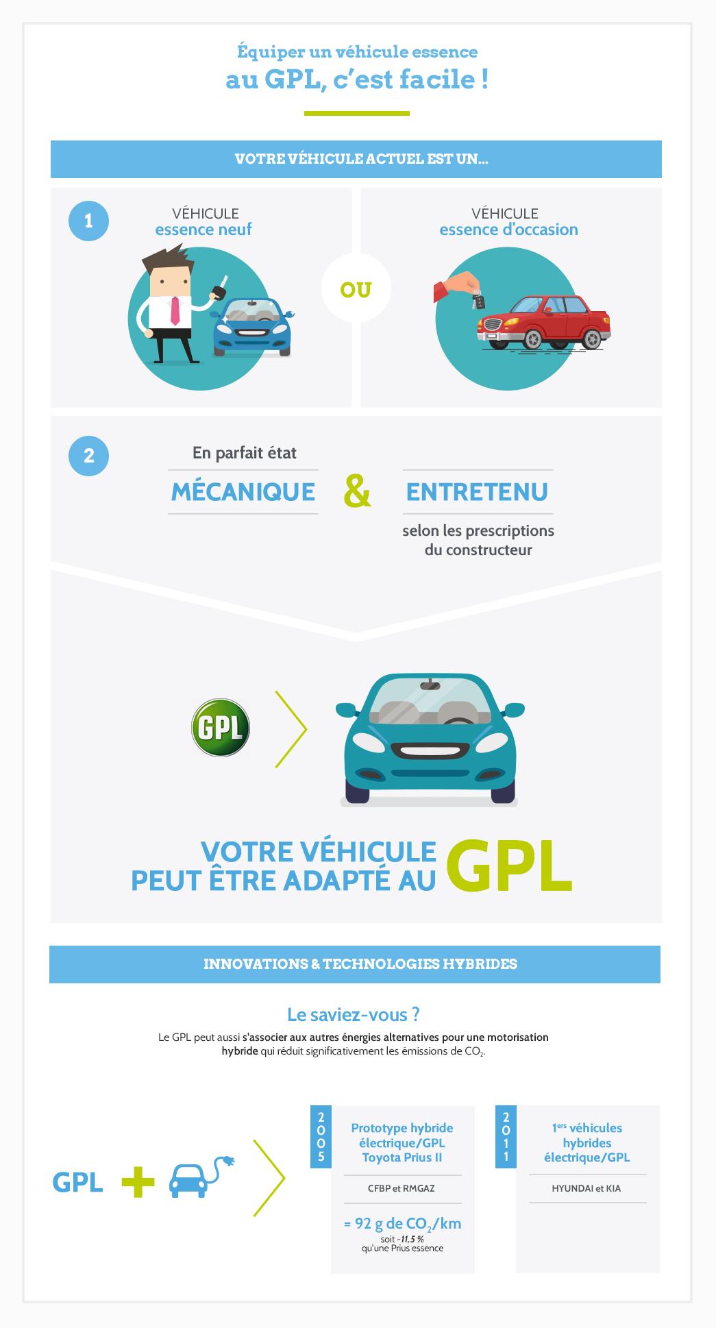 Convertir sa voiture essence quel véhicule équiper au GPL ?