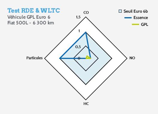 Test_RDE_WLTC_GPL