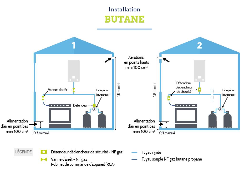 Règles d'installation Bouteilles de gaz butane