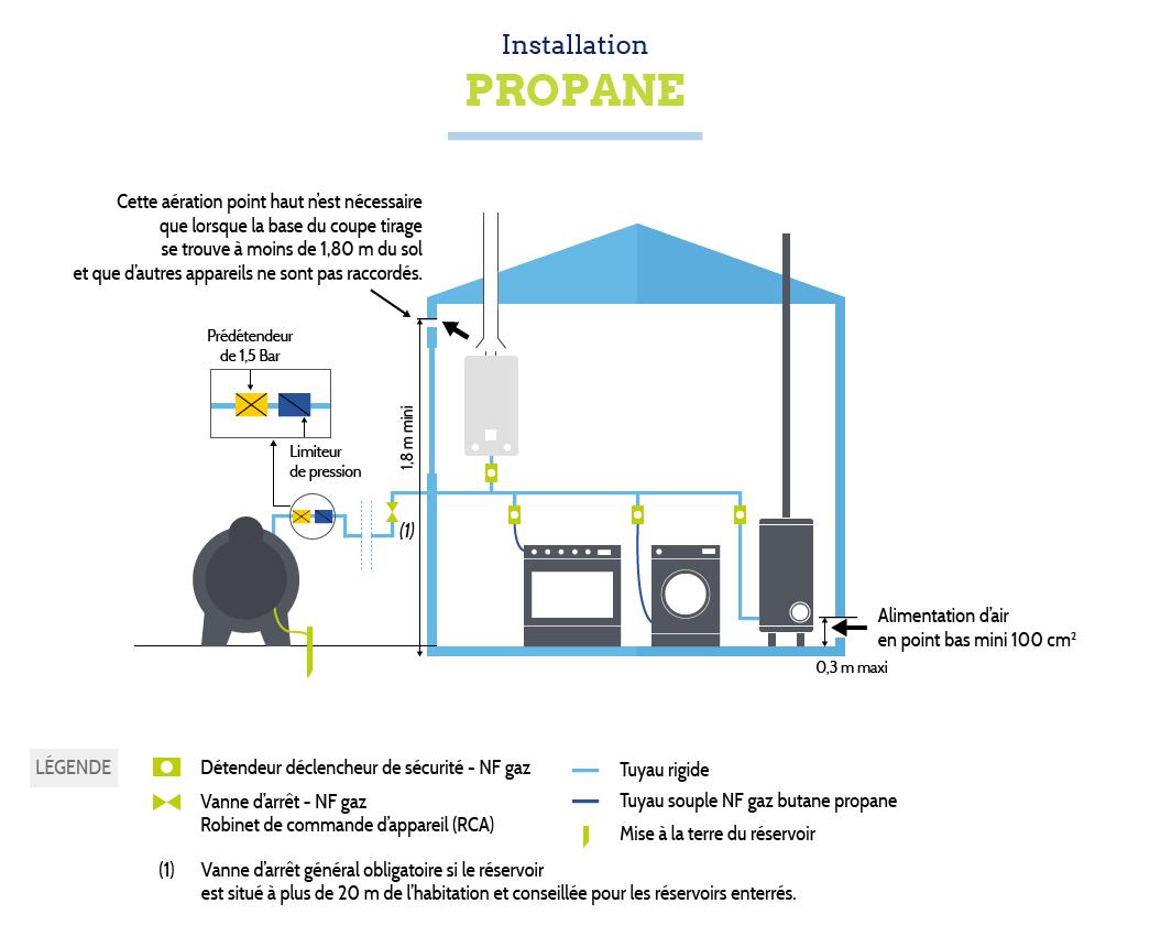 Règles d'installation Bouteilles de gaz propane
