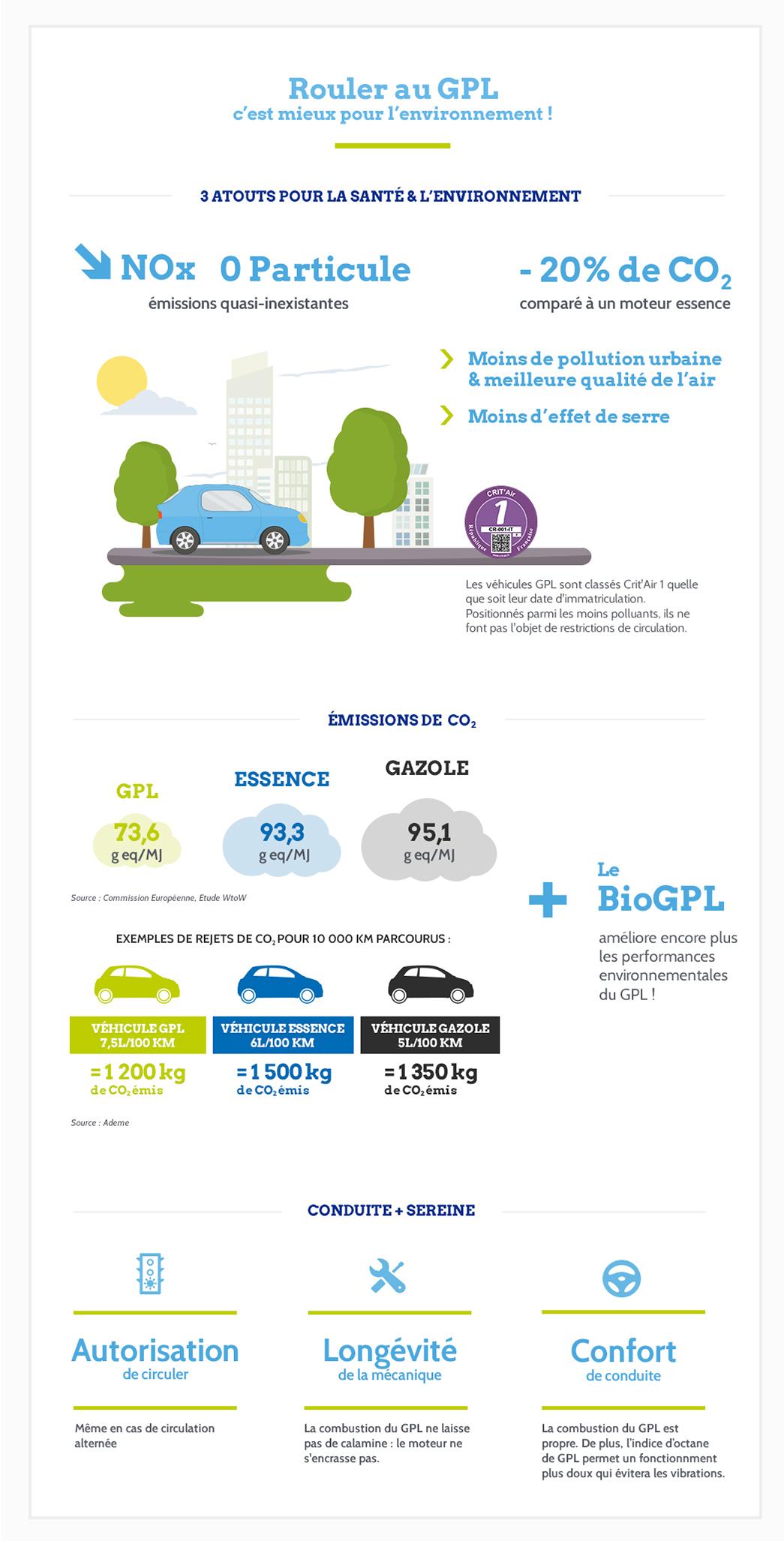 Le GPL, CRIT'AIR 1 plus respectueux de l'environnement et de la santé