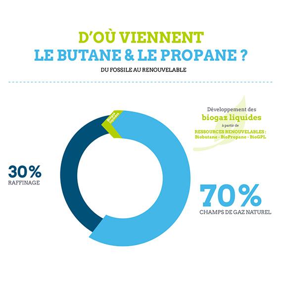 Origine des gaz butane & propane