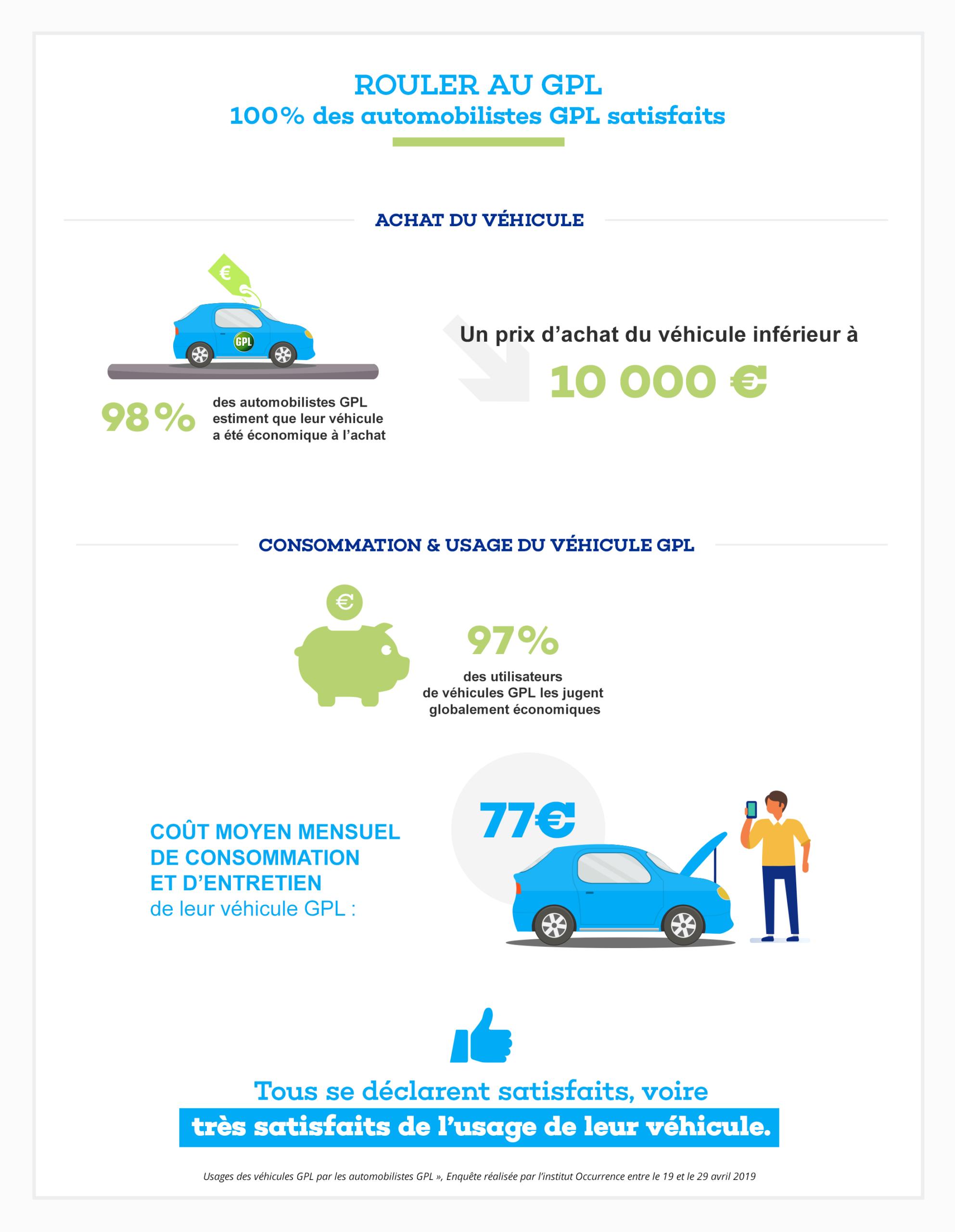 Les automobilistes GPL jugent leur véhicule GPL encore plus économique à l'achat comme à l'usage