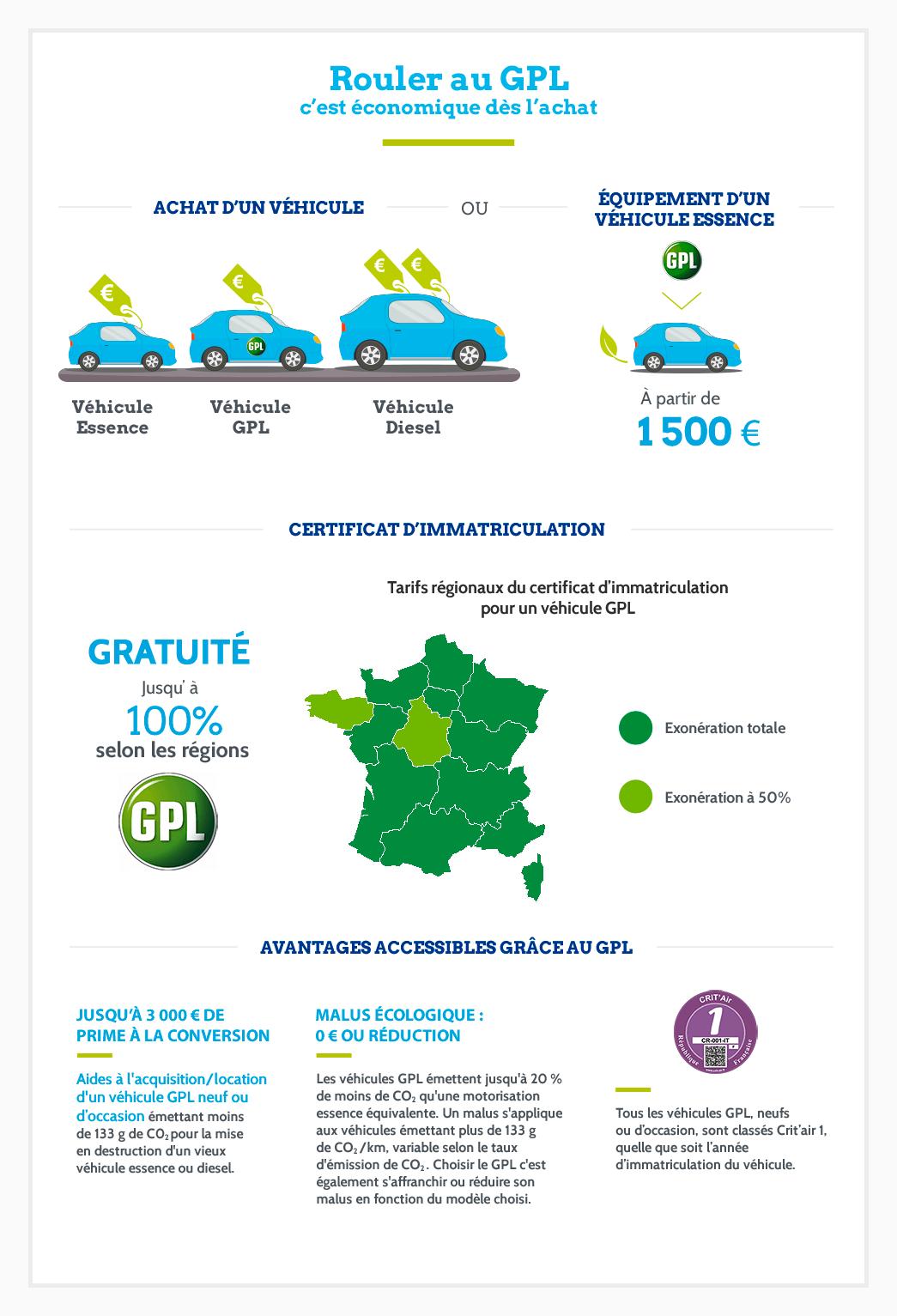 Le GPL, réduire son budget voiture dès l'achat